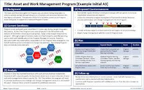 lean and fast u2014 using a3 to save your program
