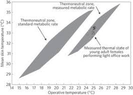Ashrae Thermal Comfort Zone Energy Consumption In Buildings And Female Thermal Demand Nature