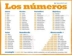 learn spanish numbers worksheet free printable invitations