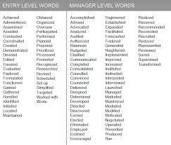 Words To Use In Resumes Resume Examples Action Verbs For Resumes Examples Action Verbs