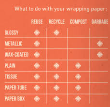 where to buy wrapping paper be evergreen this season louis city recycles