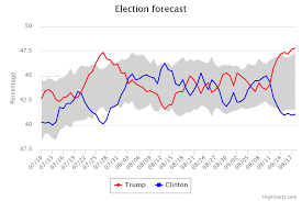 Election Predictions November 5 2016 by Polls Archives Inlandpolitics Com Inlandpolitics Com
