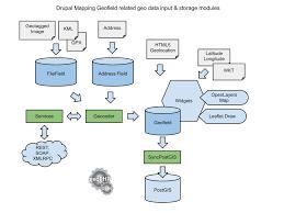 data map drupal mapping diagrams 1807358 drupal org