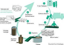 recyclage papier de bureau recyclage des déchets bassin de pompey meurthe et moselle