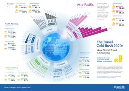 Travel Trends images Changing global travel trends from 2010 to 2020 jpg
