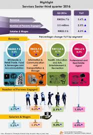5 7 billion department of statistics malaysia official portal