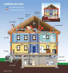 Efficient Home Design Plans Sumptuous Design Eco Friendly Home Designs Plan Energy Efficient