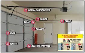 Overhead Door Store 3 In One Garage Door Lubricant Door Track Lubrication
