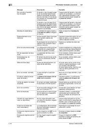 konica minolta bizhub c3350 manual del usuario página 84 94