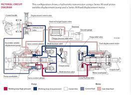 sauer danfoss series 90 pump