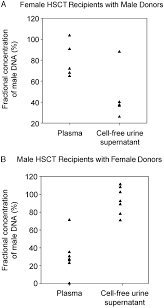 presence of donor derived dna and cells in the urine of