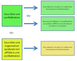 calcul repartition sieges elections professionnelles actualités elections professionnelles entreprises d au moins 11