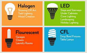 best light bulbs for home best light bulbs for home and work better light source matters