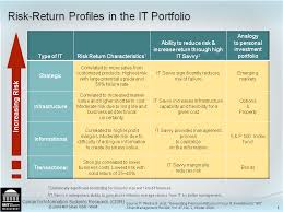 it portfolio management center for information systems research
