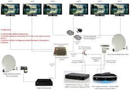 multichoice dstv xtraview decoder installation for explora hdpvr