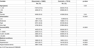 Icd 9 Code For Legal Blindness Effects Of Selective Serotonin Reuptake Inhibitors On Glaucoma A