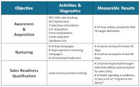 b2b content marketing strategy template brainrider
