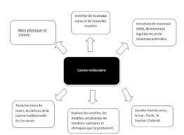 cuisine gastronomique d馭inition 1 définitions cuisine et gastronomie moléculaires