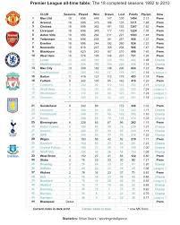 Prime League Table All Time Premier League Table