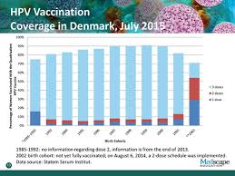 Serum Hpv addressing and preventing hpv associated disease a global health