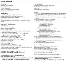 crisis management during anaesthesia bronchospasm bmj quality