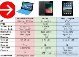 android tablet comparison chart microsoft surface vs nexus 7 vs apple winsource