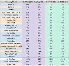 nissan leaf vs ford focus electric us electric car sales no surprises tesla model s nissan leaf