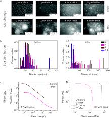 3d printing of concentrated emulsions into multiphase