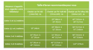 distance tv canapé quelle taille d écran tv choisir