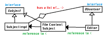 pattern java file java observer pattern in regards to some code mimic syncronized