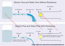 use of resistors their types and decoding their resistance in