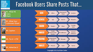 six principles of idea the 6 types of facebook posts that go viral u2013 science of digital