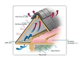 how to upgrade and insulate your attic solar365