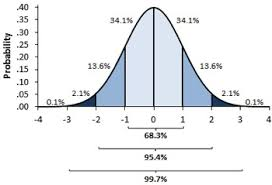 Normal Distribution Table Calculator An Introduction To Excel U0027s Normal Distribution Functions