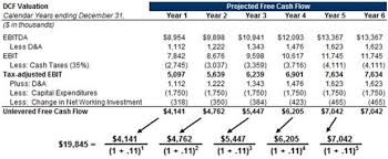 discounted cash flow analysis street of walls