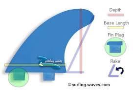 fin fin surfboard fins