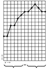 line chart wikipedia