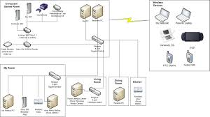 Home Network Design Switch What Does Your Home Network Look Like Digiex