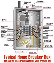 typical home breaker box diy tips tricks ideas repair