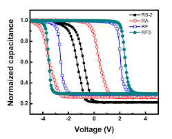 optical and electrical properties of undoped and doped ge