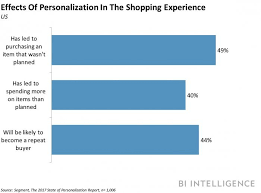 personalization items personalized ads are engaging consumers business insider