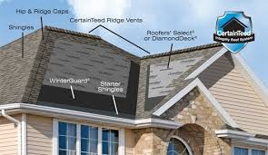 Shingling A Hip Roof What Are The Components Of A Residential Roof Certainteed