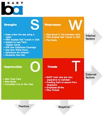 swot analysis software
