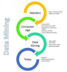 what is the history the term data mining quora