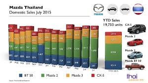 mazda worldwide sales thailand car sales statistics mazda july 2015