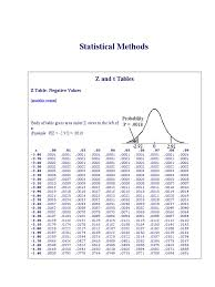Normal Distribution Z Score Table Z Scores Value Table Transformations Six Sigma Study Unusual