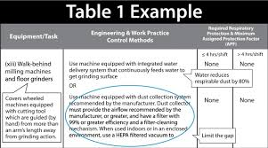 osha silica rule table 1 runyon surface prep osha silica compliance