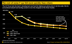 The B Charted Here U0027s How The Cost Of Each Version Of The F 35 Is