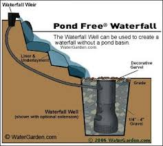 Small Backyard Water Feature Ideas 25 Gorgeous Garden Water Features Ideas On Pinterest Water