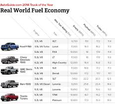 dodge ram gas mileage ram 1500 ecodiesel dominates in fuel economy